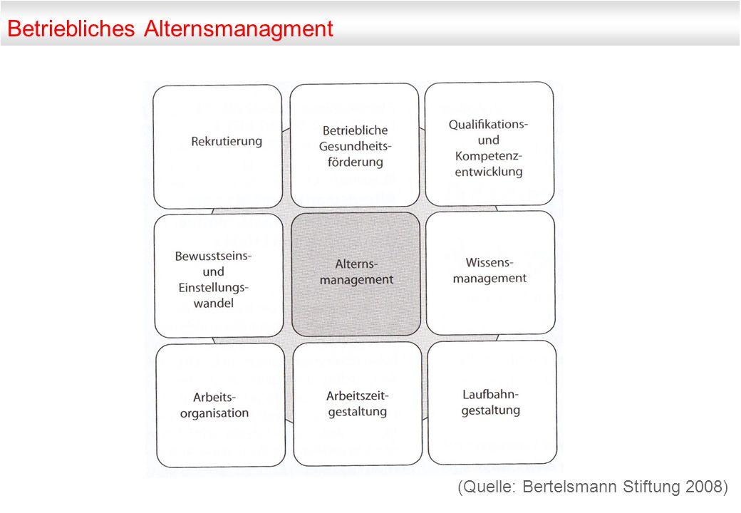 Betriebliches Alternsmanagment (Quelle: Bertelsmann Stiftung 2008)