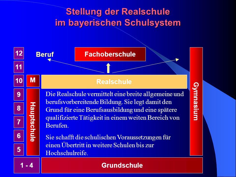Stellung der Realschule im bayerischen Schulsystem Grundschule1 - 4 Hauptschule 5 6 7 8 9 10 M Realschule Gymnasium 11 12 Fachoberschule Beruf Die Realschule vermittelt eine breite allgemeine und berufsvorbereitende Bildung.