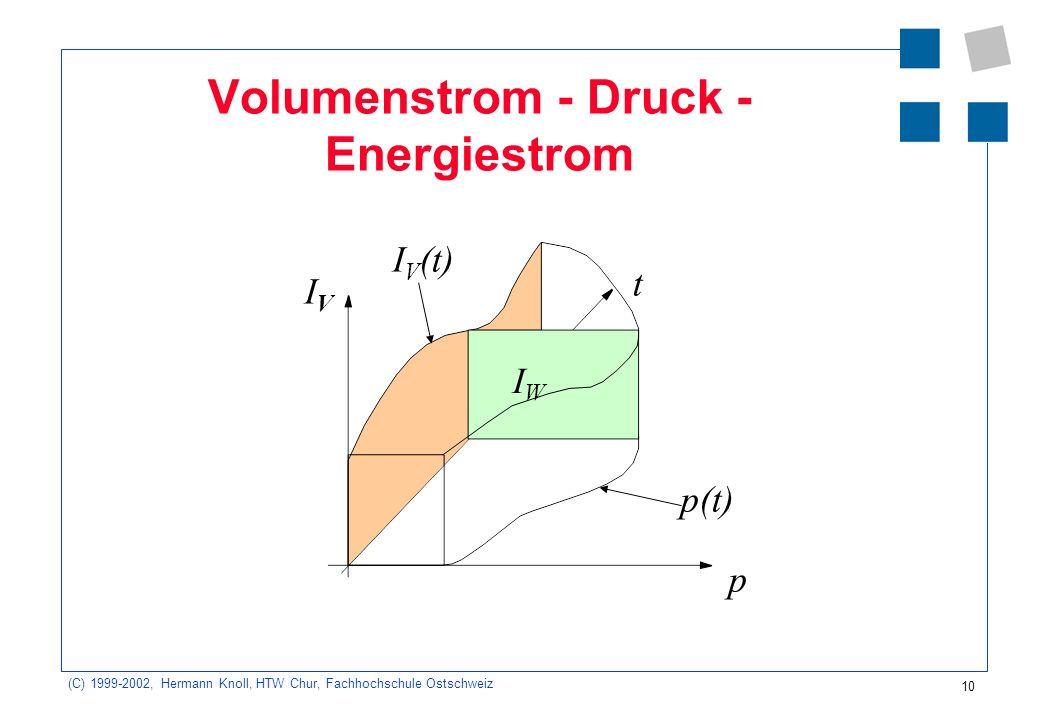 (C) 1999-2002, Hermann Knoll, HTW Chur, Fachhochschule Ostschweiz 10 Volumenstrom - Druck - Energiestrom IVIV p t I V (t) IWIW p(t)