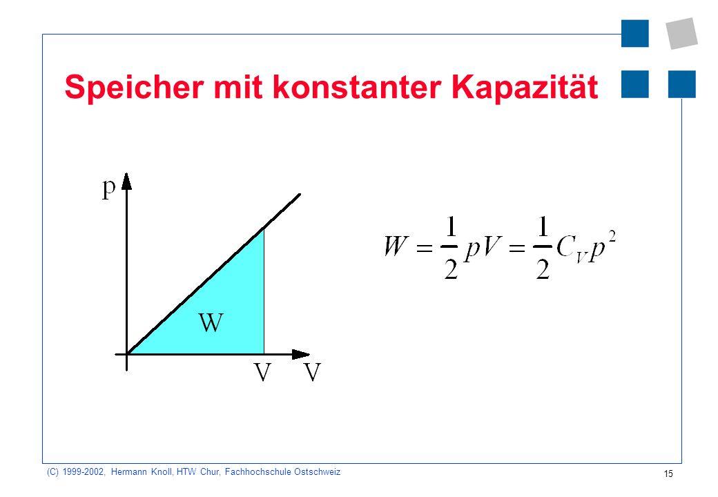 (C) 1999-2002, Hermann Knoll, HTW Chur, Fachhochschule Ostschweiz 15 Speicher mit konstanter Kapazität