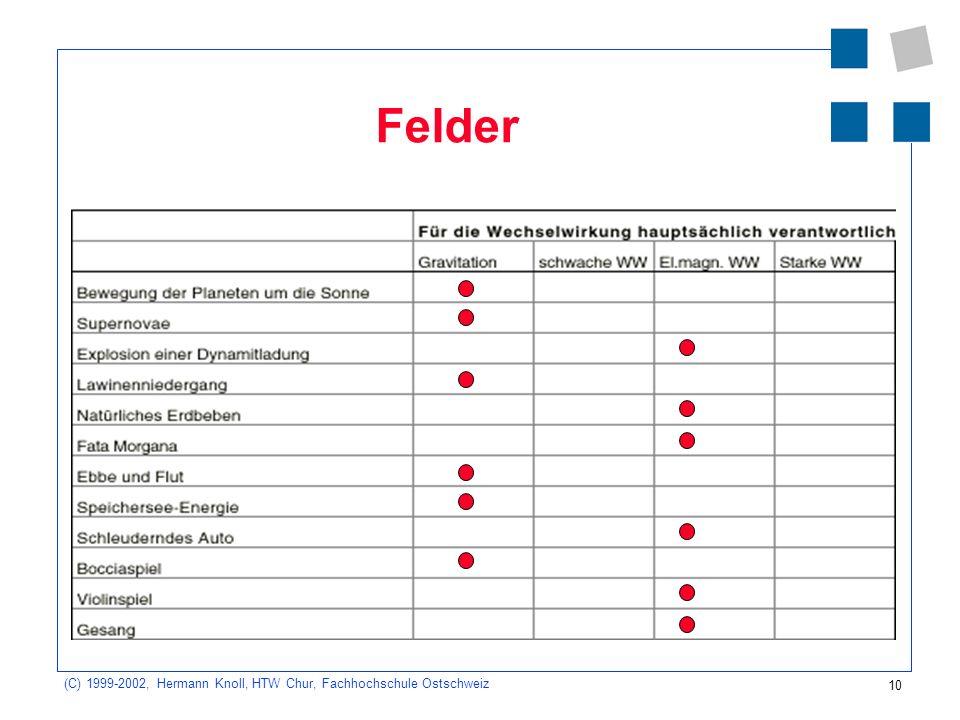 10 (C) 1999-2002, Hermann Knoll, HTW Chur, Fachhochschule Ostschweiz Felder