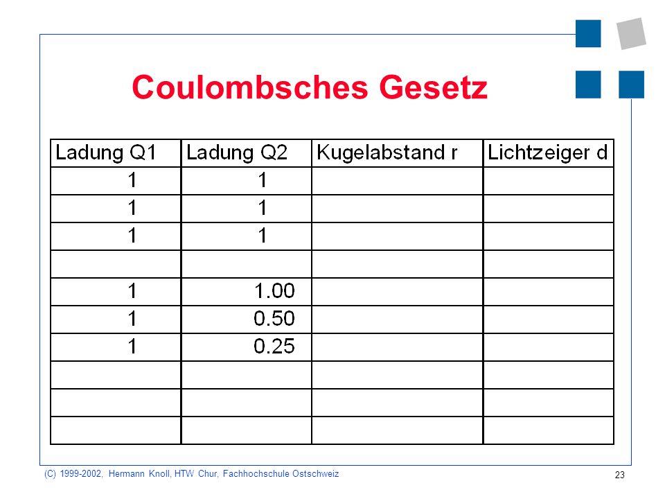23 (C) 1999-2002, Hermann Knoll, HTW Chur, Fachhochschule Ostschweiz Coulombsches Gesetz