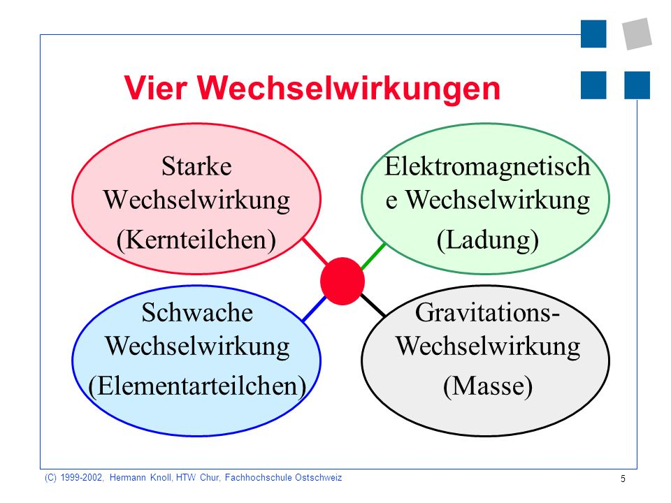 5 (C) 1999-2002, Hermann Knoll, HTW Chur, Fachhochschule Ostschweiz Vier Wechselwirkungen Starke Wechselwirkung (Kernteilchen) Gravitations- Wechselwi