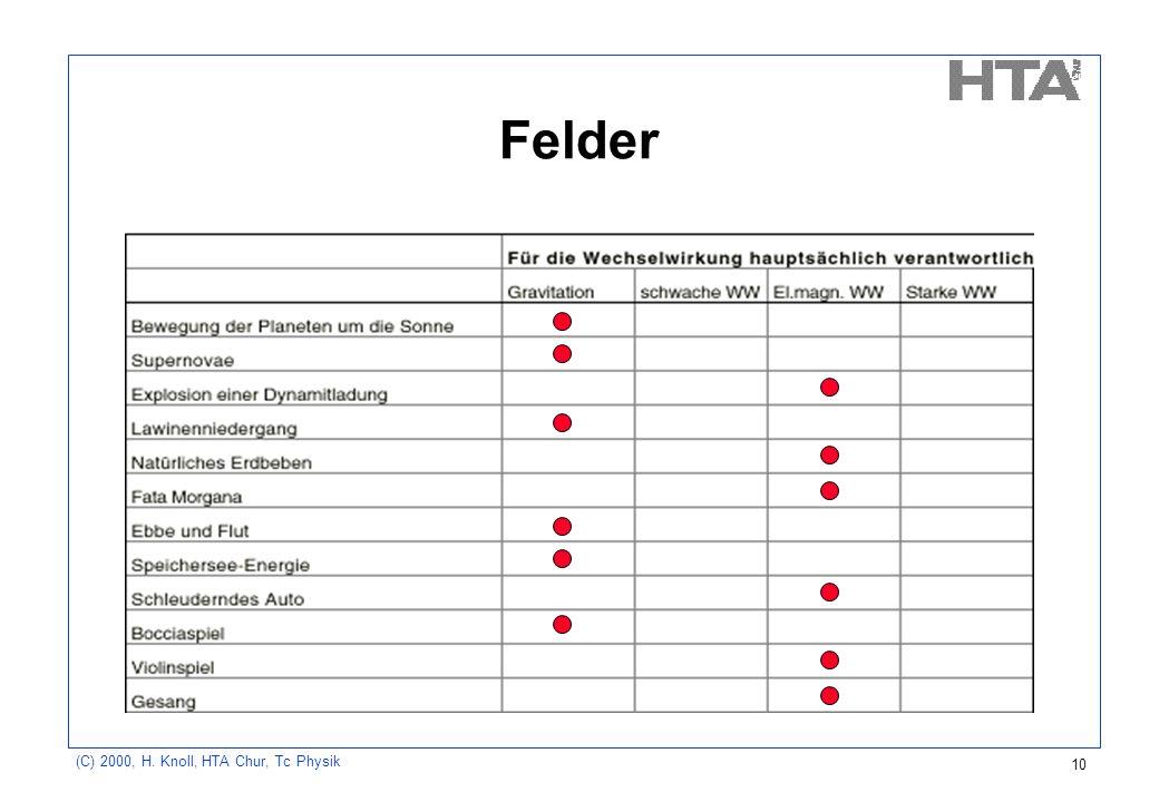 (C) 2000, H. Knoll, HTA Chur, Tc Physik 10 Felder