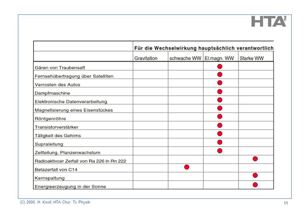 (C) 2000, H. Knoll, HTA Chur, Tc Physik 11