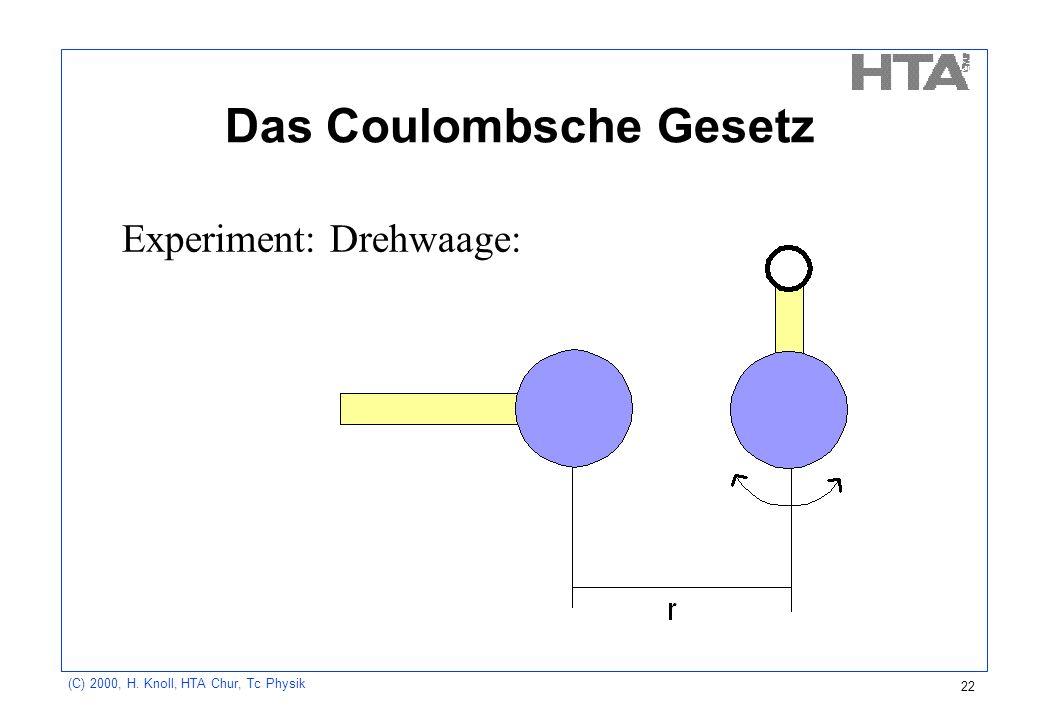 (C) 2000, H. Knoll, HTA Chur, Tc Physik 22 Das Coulombsche Gesetz Experiment: Drehwaage: