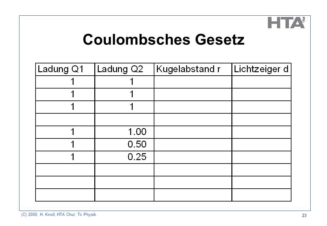 (C) 2000, H. Knoll, HTA Chur, Tc Physik 23 Coulombsches Gesetz