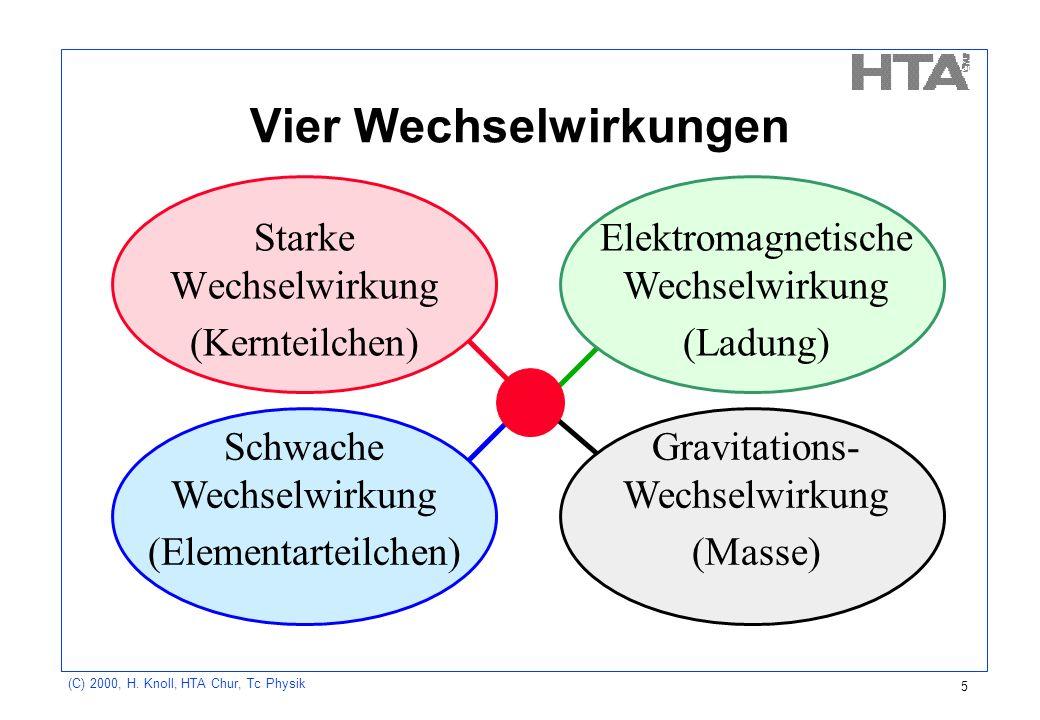 (C) 2000, H. Knoll, HTA Chur, Tc Physik 5 Vier Wechselwirkungen Starke Wechselwirkung (Kernteilchen) Gravitations- Wechselwirkung (Masse) Elektromagne