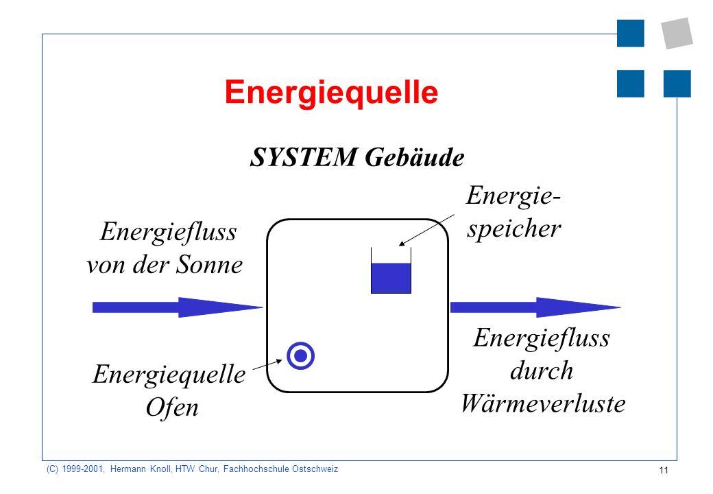 11 (C) 1999-2001, Hermann Knoll, HTW Chur, Fachhochschule Ostschweiz Energiequelle SYSTEM Gebäude Energiefluss von der Sonne Energiequelle Ofen Energie- speicher Energiefluss durch Wärmeverluste