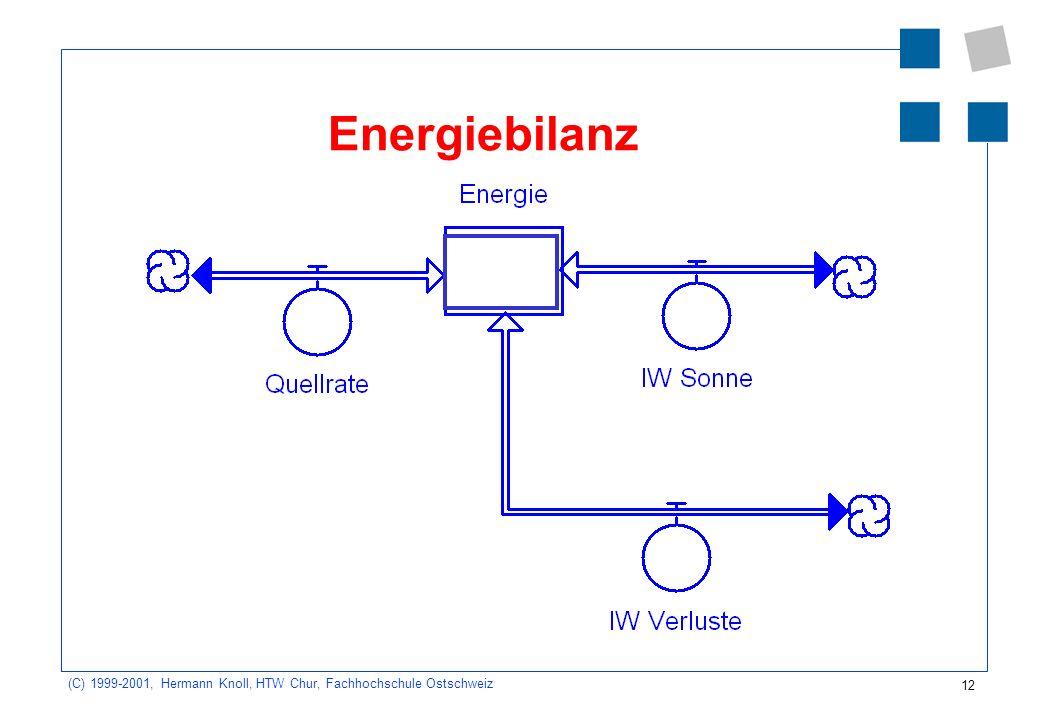 12 (C) 1999-2001, Hermann Knoll, HTW Chur, Fachhochschule Ostschweiz Energiebilanz