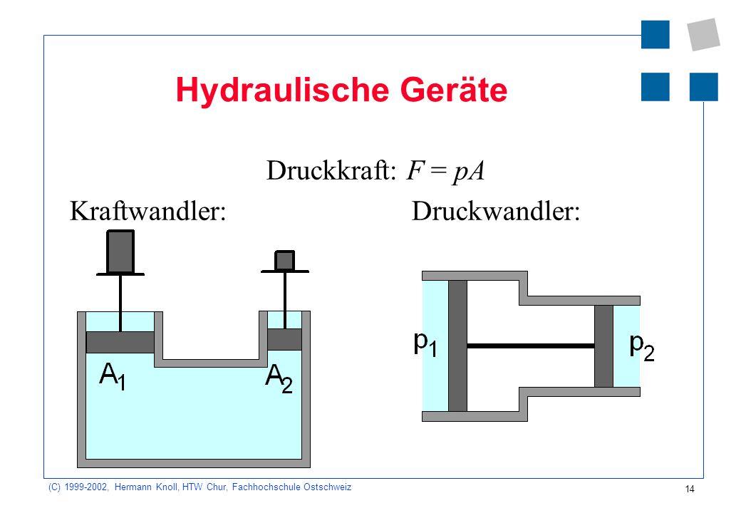 (C) 1999-2002, Hermann Knoll, HTW Chur, Fachhochschule Ostschweiz 14 Hydraulische Geräte Druckkraft: F = pA Kraftwandler:Druckwandler: