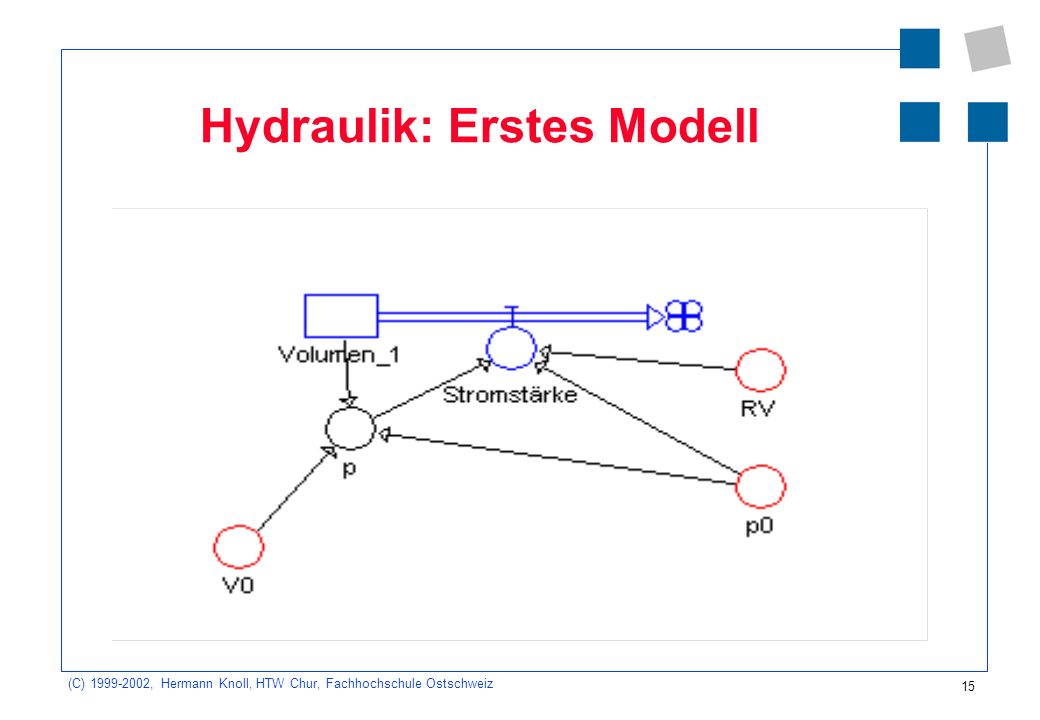 (C) 1999-2002, Hermann Knoll, HTW Chur, Fachhochschule Ostschweiz 15 Hydraulik: Erstes Modell