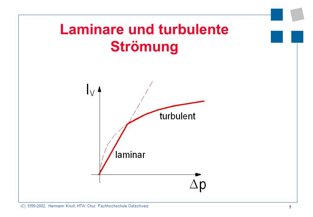 (C) 1999-2002, Hermann Knoll, HTW Chur, Fachhochschule Ostschweiz 9 Laminare und turbulente Strömung