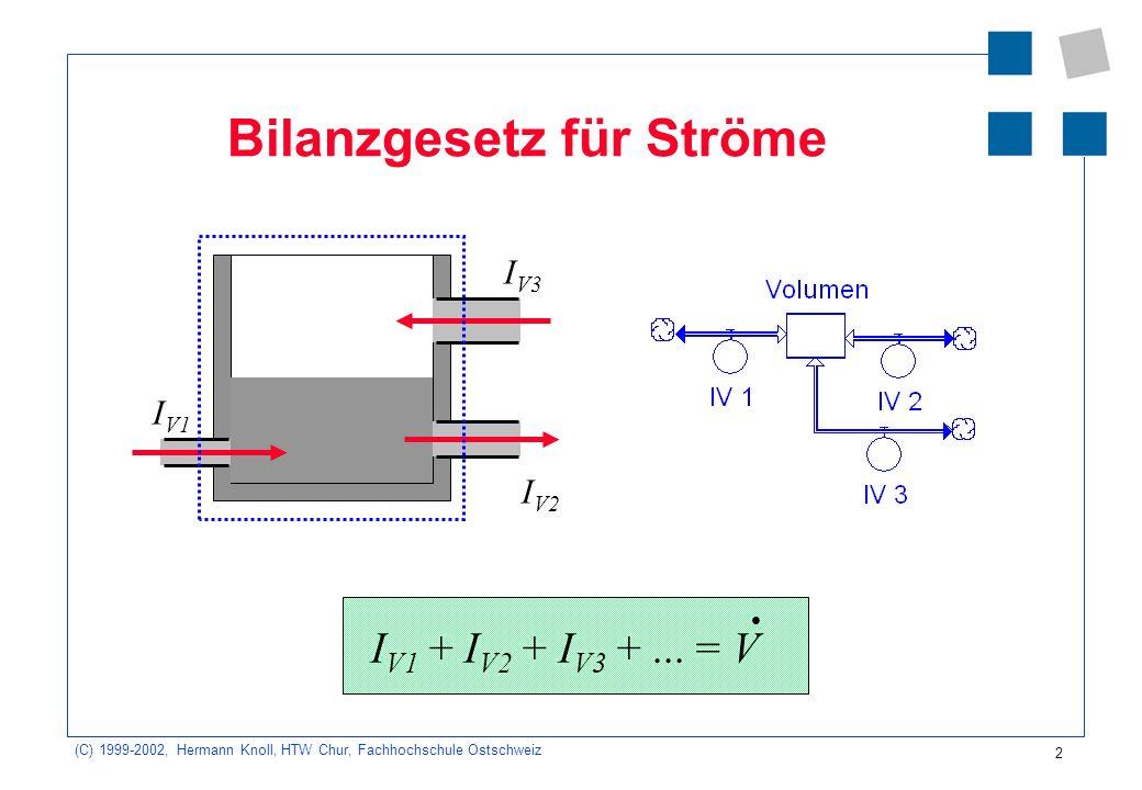(C) 1999-2002, Hermann Knoll, HTW Chur, Fachhochschule Ostschweiz 2 I V1 + I V2 + I V3 +... = V Bilanzgesetz für Ströme I V1 I V2 I V3