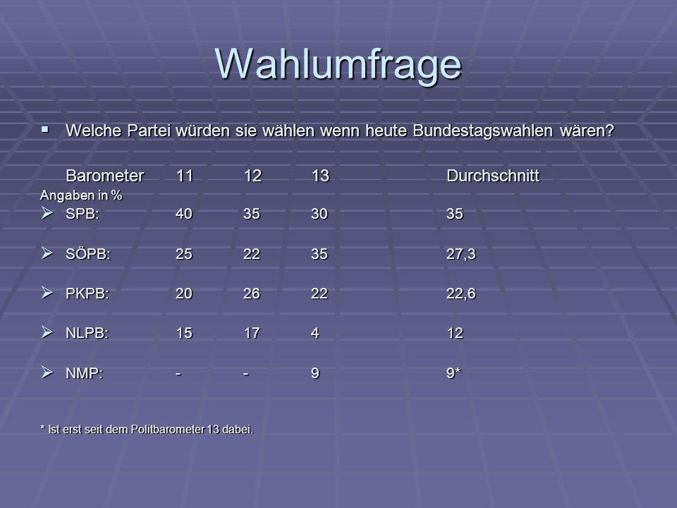 Wahlumfrage Welche Partei würden sie wählen wenn heute Bundestagswahlen wären.