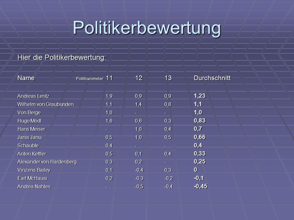 Politikerbewertung Hier die Politikerbewertung: Name Politbarometer: 111213Durchschnitt Andreas Lentz1,90,90,9 1,23 Wilhelm von Graubünden1,11,40,8 1,1 Von Berge1,0-- 1,0 Hugo Mödl1,60,60,3 0,83 Hans Meiser-1,00,4 0,7 Janis Janu0,51,00,5 0,66 Schäuble0,4-- 0,4 Anton Kettler0,50,10,4 0,33 Alexander von Hardenberg0,30,2- 0,25 Vinzens Bailey0,1-0,40,3 0 Earl McHausi0,2-0,3-0,2 -0,1 Andrea Nahles--0,5-0,4 -0,45