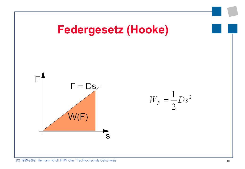 (C) 1999-2002, Hermann Knoll, HTW Chur, Fachhochschule Ostschweiz 10 Federgesetz (Hooke)