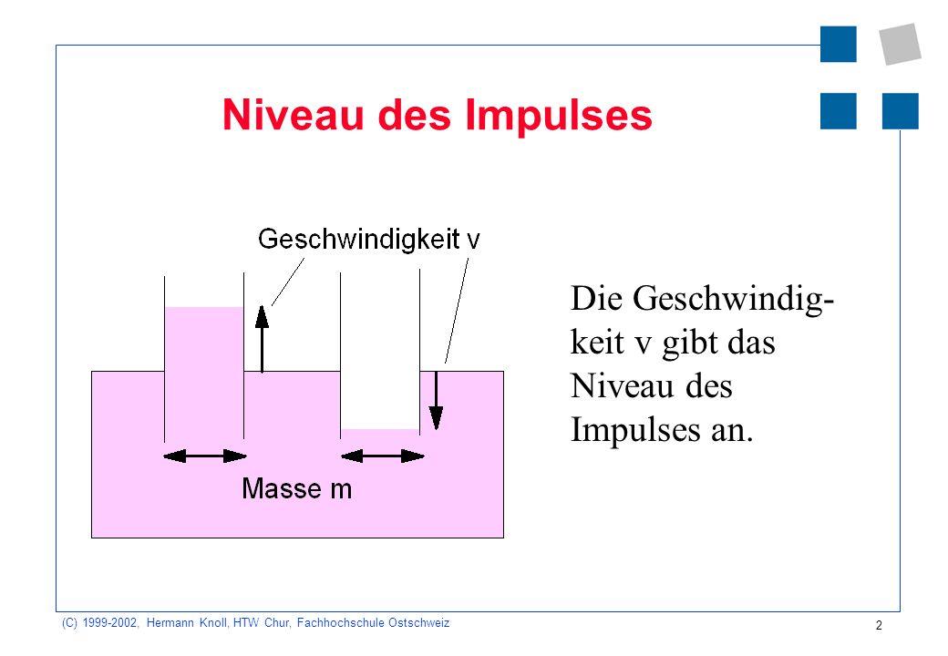 (C) 1999-2002, Hermann Knoll, HTW Chur, Fachhochschule Ostschweiz 2 Niveau des Impulses Die Geschwindig- keit v gibt das Niveau des Impulses an.