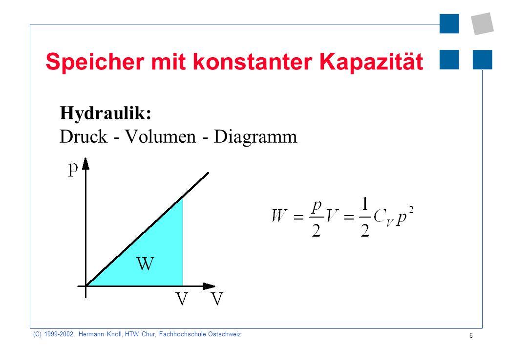 (C) 1999-2002, Hermann Knoll, HTW Chur, Fachhochschule Ostschweiz 6 Speicher mit konstanter Kapazität Hydraulik: Druck - Volumen - Diagramm