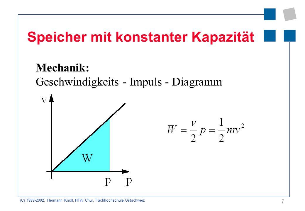 (C) 1999-2002, Hermann Knoll, HTW Chur, Fachhochschule Ostschweiz 7 Speicher mit konstanter Kapazität Mechanik: Geschwindigkeits - Impuls - Diagramm
