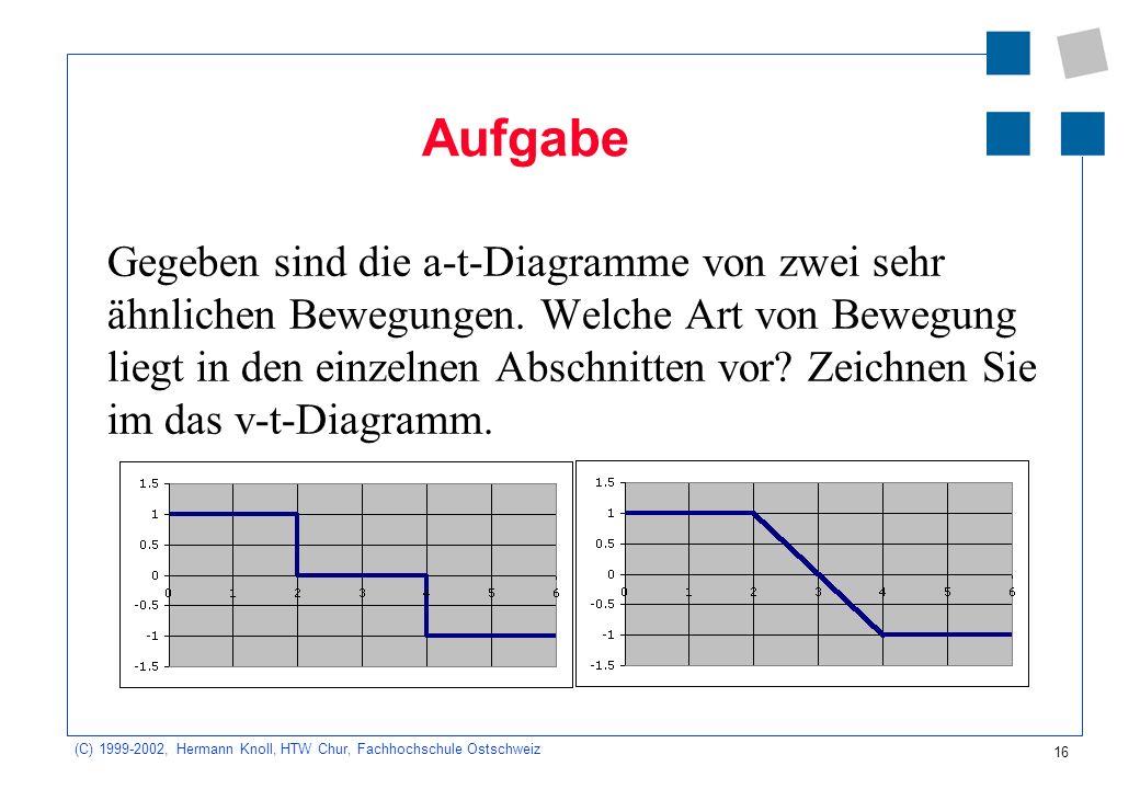(C) 1999-2002, Hermann Knoll, HTW Chur, Fachhochschule Ostschweiz 16 Aufgabe Gegeben sind die a-t-Diagramme von zwei sehr ähnlichen Bewegungen.