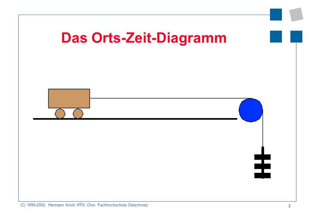 (C) 1999-2002, Hermann Knoll, HTW Chur, Fachhochschule Ostschweiz 3 Das Orts-Zeit-Diagramm