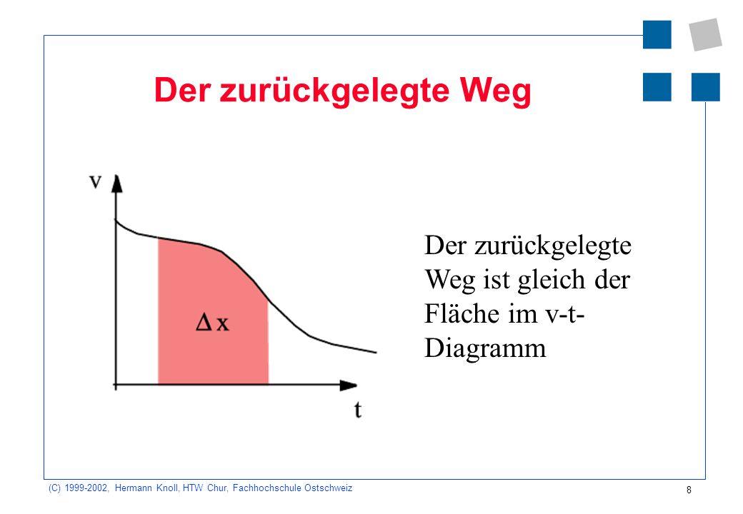 (C) 1999-2002, Hermann Knoll, HTW Chur, Fachhochschule Ostschweiz 9 Der zurückgelegte Weg x = v mittel · t x 2 = x 1 +v mittel t