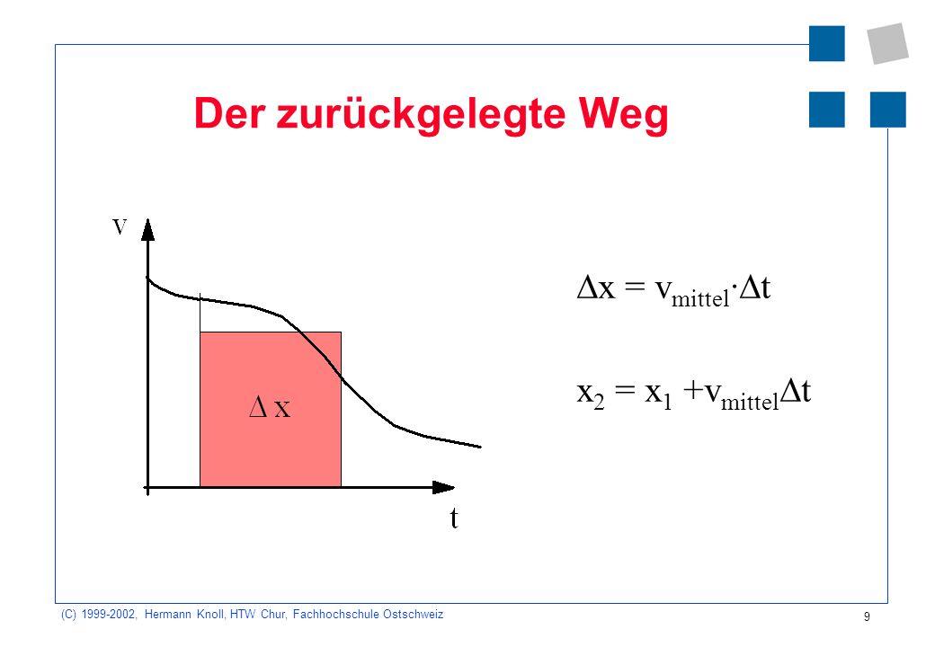 (C) 1999-2002, Hermann Knoll, HTW Chur, Fachhochschule Ostschweiz 10 Die Geschwindigkeit v = a mittel · t v 2 = v 1 +a mittel t
