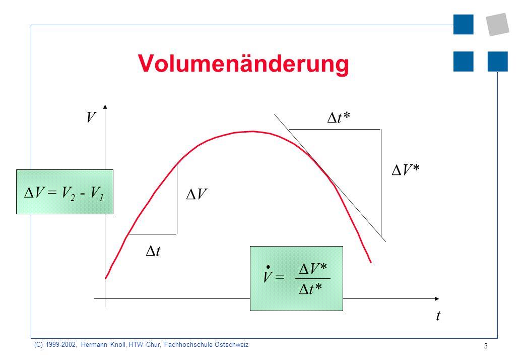 (C) 1999-2002, Hermann Knoll, HTW Chur, Fachhochschule Ostschweiz 3 Volumenänderung V t V t V* t* V = V* t* V = V 2 - V 1