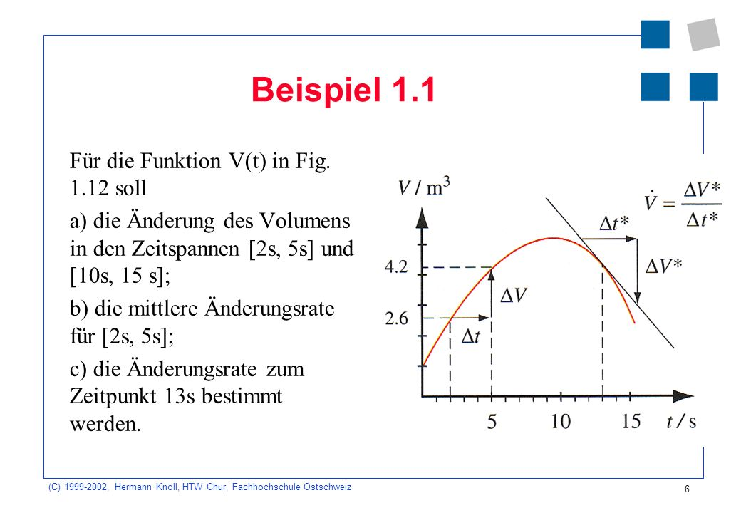 (C) 1999-2002, Hermann Knoll, HTW Chur, Fachhochschule Ostschweiz 6 Beispiel 1.1 Für die Funktion V(t) in Fig.