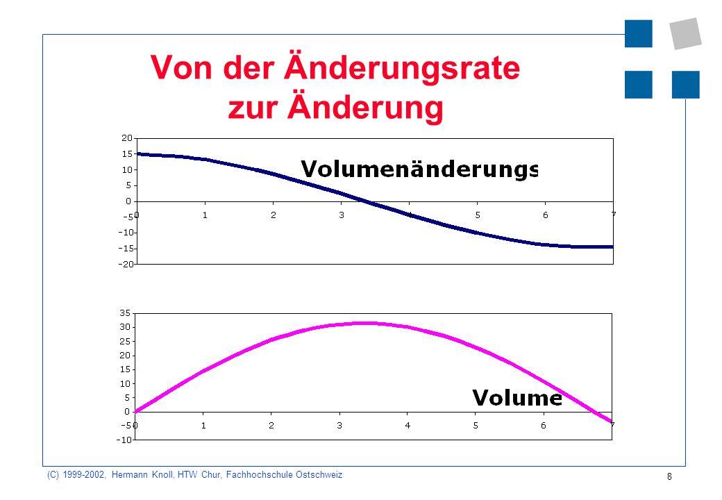 (C) 1999-2002, Hermann Knoll, HTW Chur, Fachhochschule Ostschweiz 9 Beispiel 1.2 Bestimmen Sie im neben- stehenden Diagramm die Änderung des Volumens für die ersten 12 s.