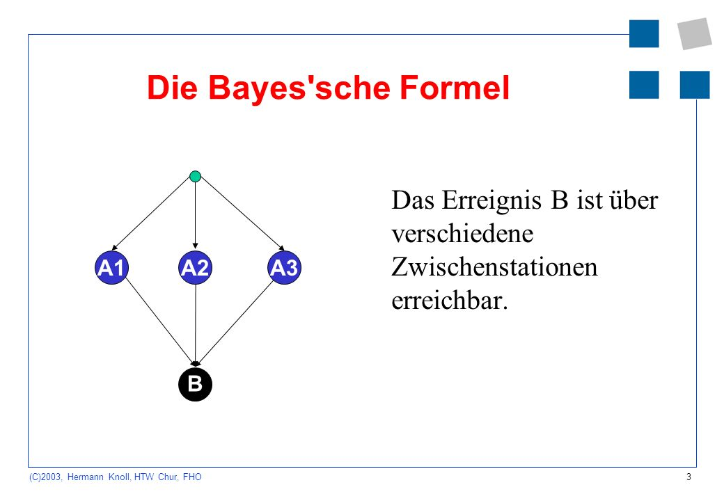 3 (C)2003, Hermann Knoll, HTW Chur, FHO Die Bayes'sche Formel Das Erreignis B ist über verschiedene Zwischenstationen erreichbar. B A2A1A3