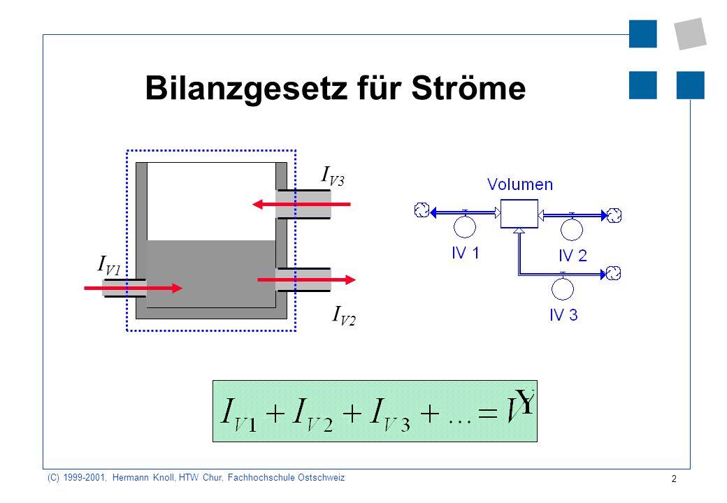 2 (C) 1999-2001, Hermann Knoll, HTW Chur, Fachhochschule Ostschweiz Bilanzgesetz für Ströme I V1 I V2 I V3