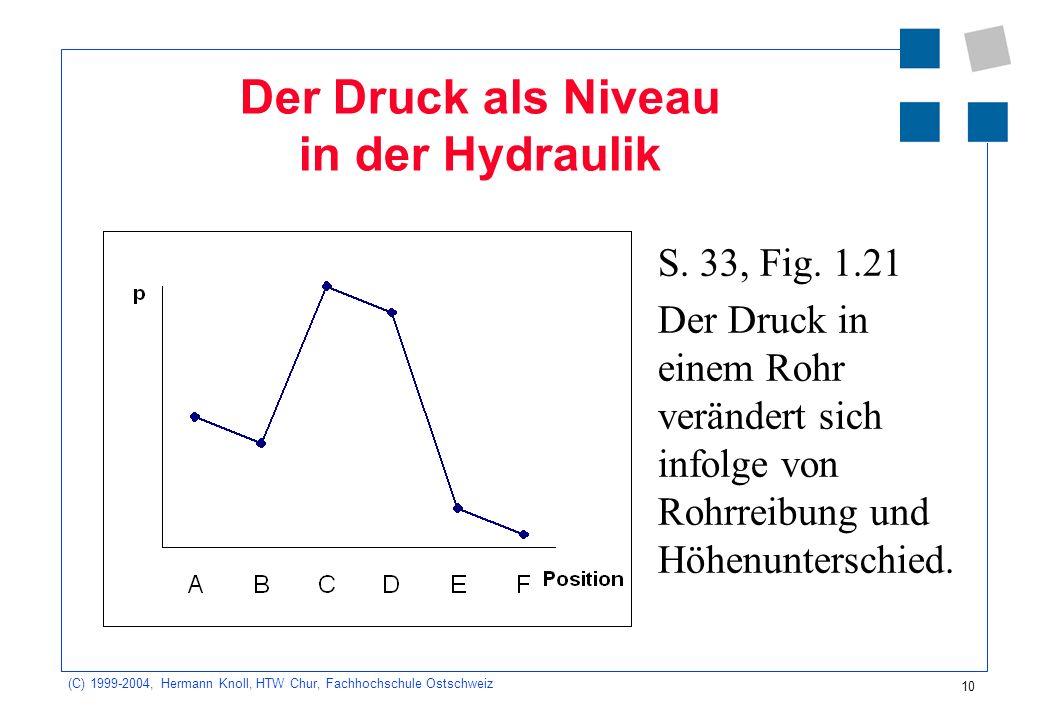 (C) 1999-2004, Hermann Knoll, HTW Chur, Fachhochschule Ostschweiz 10 Der Druck als Niveau in der Hydraulik S. 33, Fig. 1.21 Der Druck in einem Rohr ve
