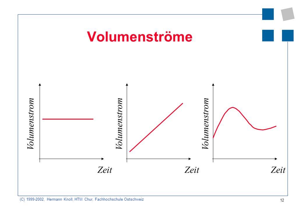 (C) 1999-2002, Hermann Knoll, HTW Chur, Fachhochschule Ostschweiz 12 Volumenströme Volumenstrom Zeit Volumenstrom Zeit Volumenstrom Zeit