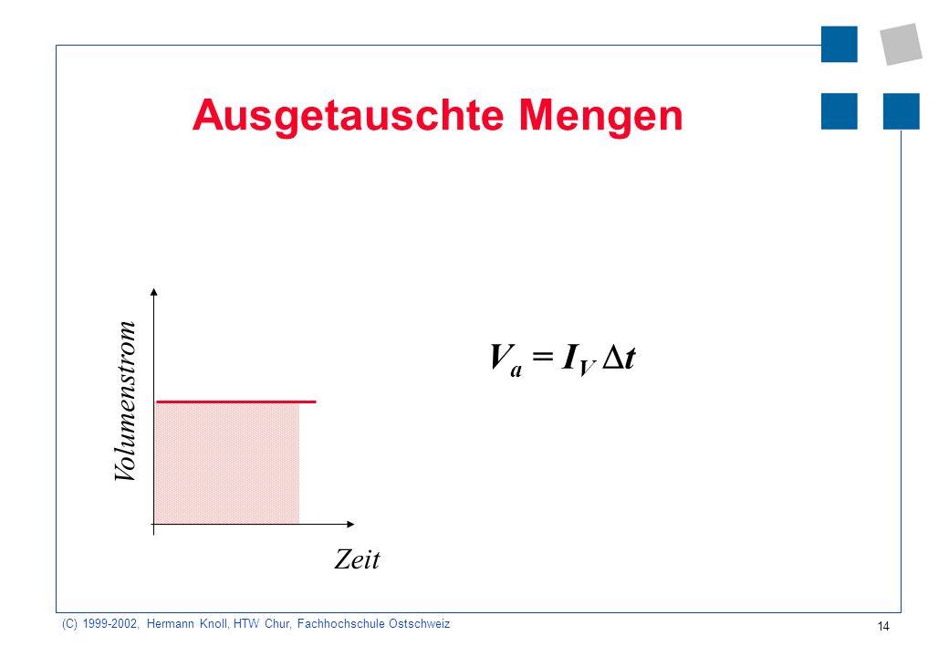 (C) 1999-2002, Hermann Knoll, HTW Chur, Fachhochschule Ostschweiz 14 Ausgetauschte Mengen V a = I V t Volumenstrom Zeit