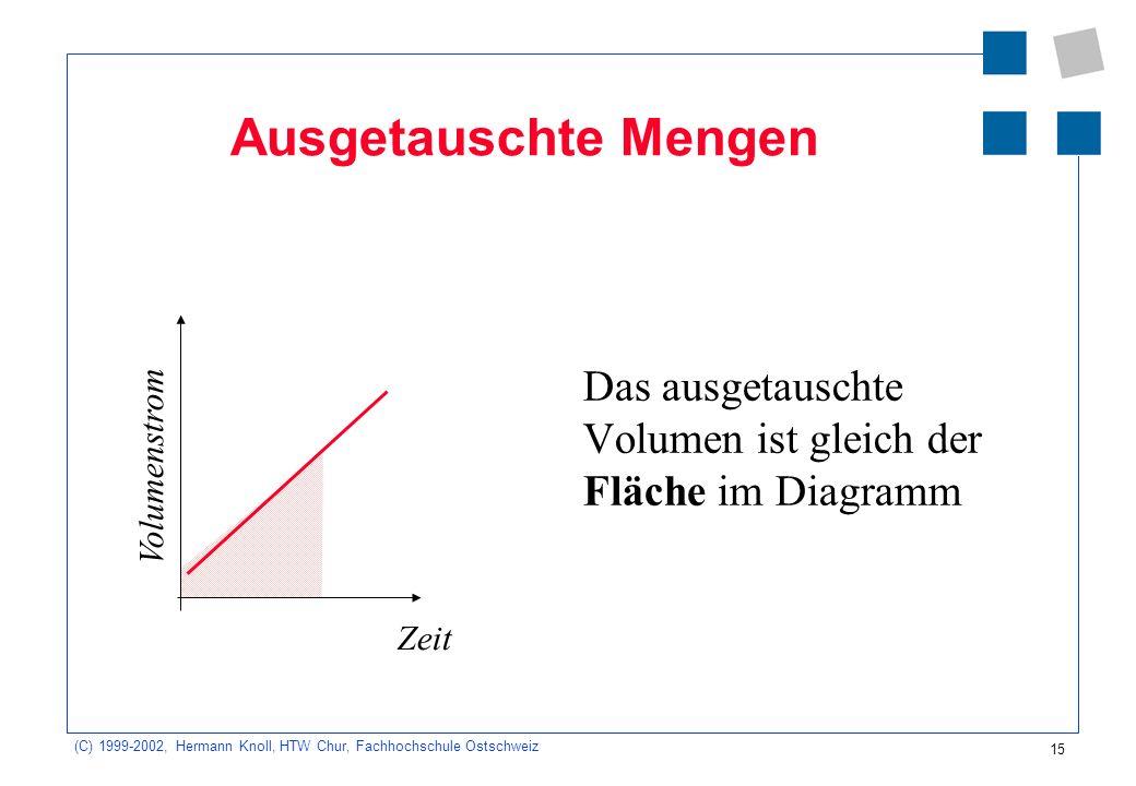 (C) 1999-2002, Hermann Knoll, HTW Chur, Fachhochschule Ostschweiz 15 Ausgetauschte Mengen Das ausgetauschte Volumen ist gleich der Fläche im Diagramm