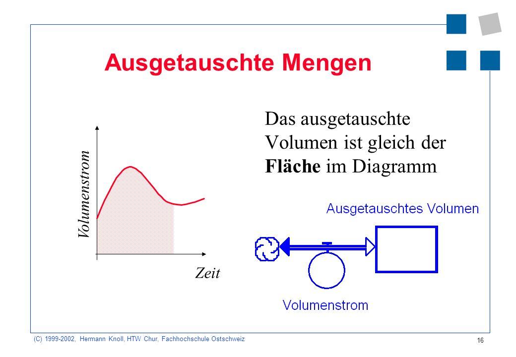 (C) 1999-2002, Hermann Knoll, HTW Chur, Fachhochschule Ostschweiz 16 Ausgetauschte Mengen Das ausgetauschte Volumen ist gleich der Fläche im Diagramm