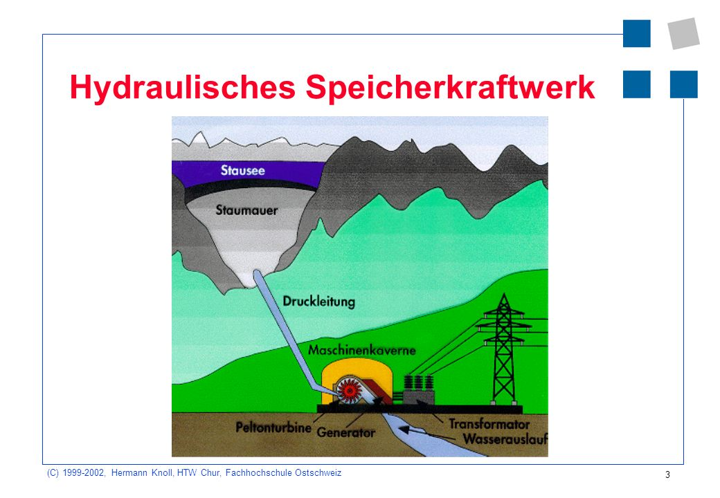 (C) 1999-2002, Hermann Knoll, HTW Chur, Fachhochschule Ostschweiz 3 Hydraulisches Speicherkraftwerk