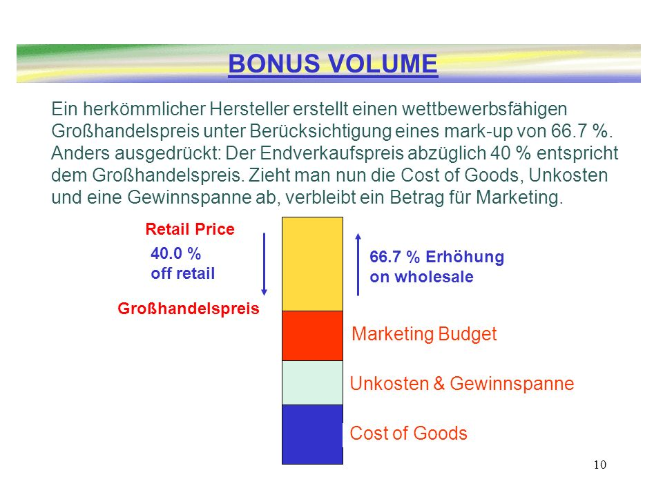 10 Marketing Budget Unkosten & Gewinnspanne Cost of Goods 40.0 % off retail Retail Price BONUS VOLUME Großhandelspreis 66.7 % Erhöhung on wholesale Ei