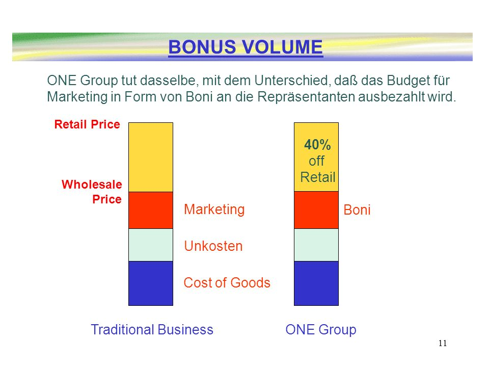 11 Marketing Unkosten Cost of Goods Retail Price ONE Group tut dasselbe, mit dem Unterschied, daß das Budget für Marketing in Form von Boni an die Rep