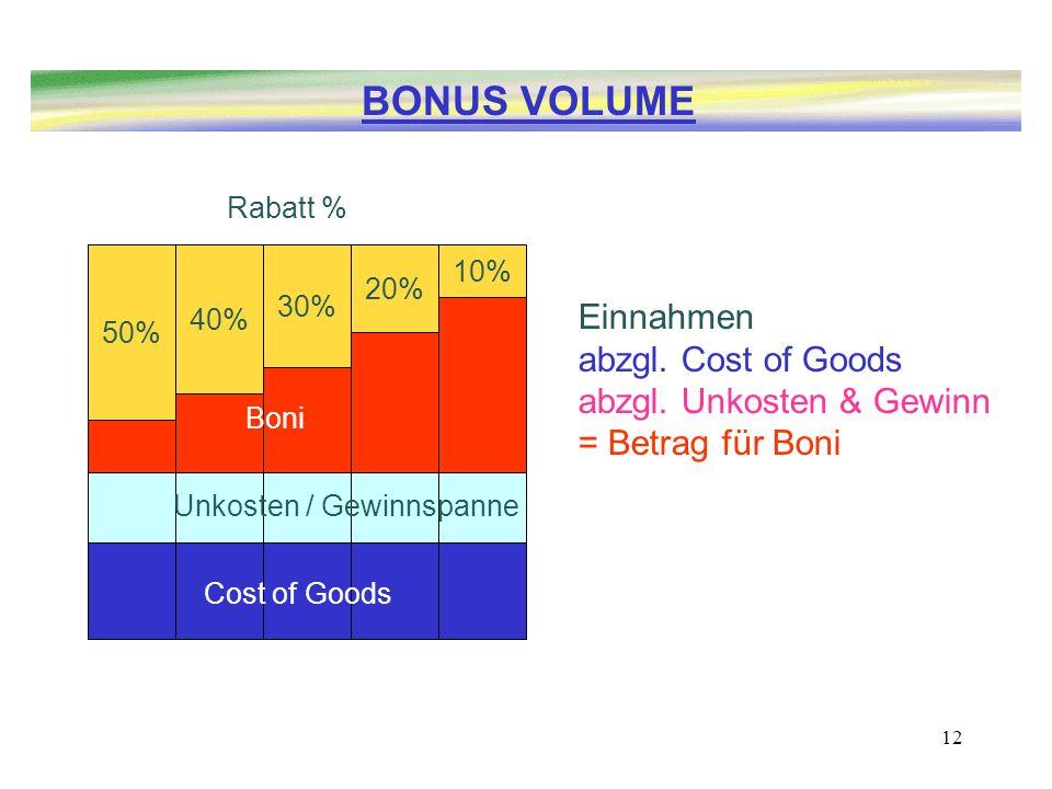 12 Einnahmen abzgl. Cost of Goods abzgl. Unkosten & Gewinn = Betrag für Boni 10% 20% 30% 40% Cost of Goods Rabatt % 50% Boni Unkosten / Gewinnspanne B