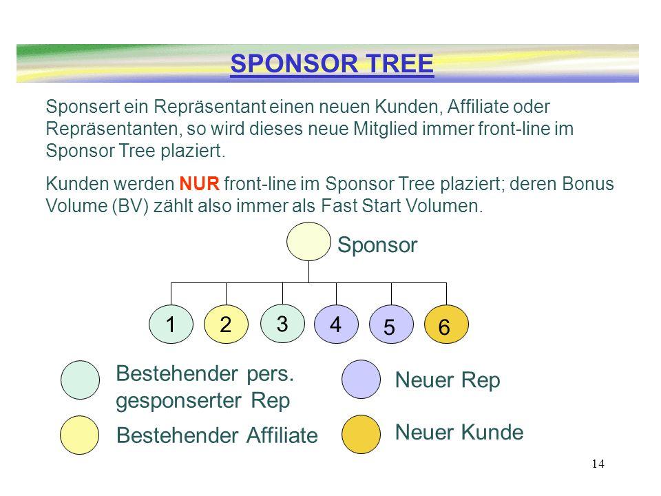 14 Sponsert ein Repräsentant einen neuen Kunden, Affiliate oder Repräsentanten, so wird dieses neue Mitglied immer front-line im Sponsor Tree plaziert