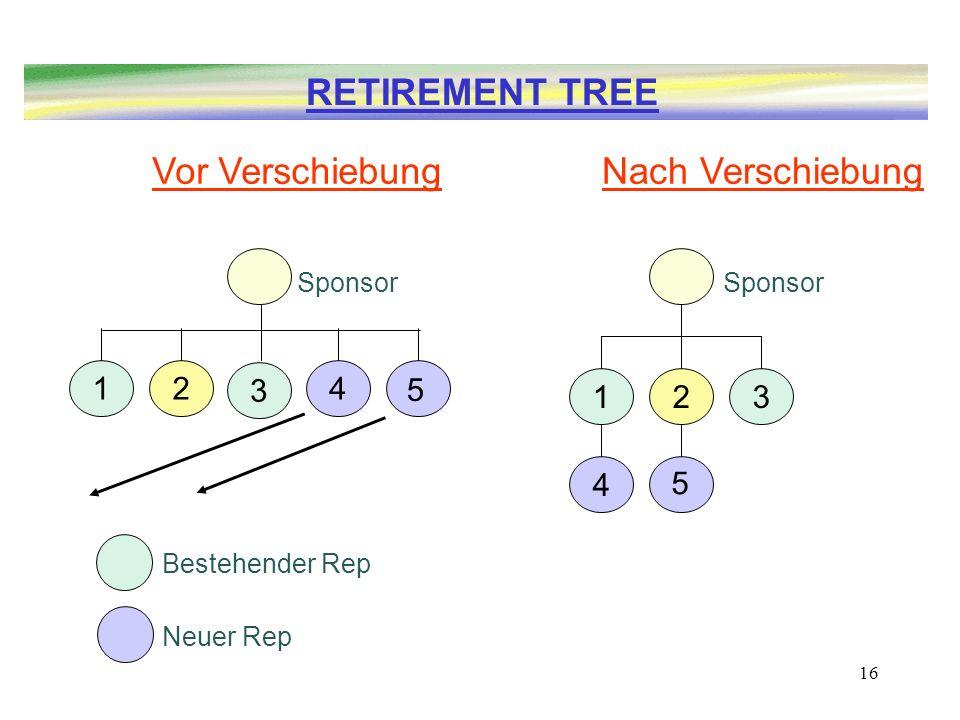 16 12 4 3 5 Sponsor Bestehender Rep Neuer Rep 12 3 4 5 Sponsor RETIREMENT TREE Vor VerschiebungNach Verschiebung