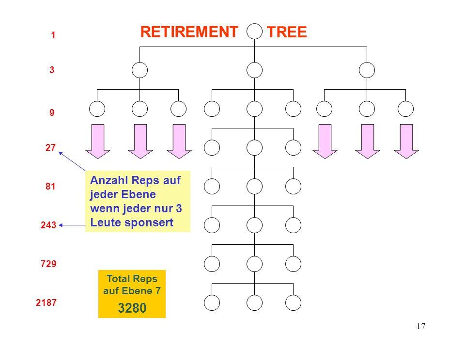 17 1 3 27 9 81 243 729 2187 Total Reps auf Ebene 7 3280 Anzahl Reps auf jeder Ebene wenn jeder nur 3 Leute sponsert RETIREMENT TREE