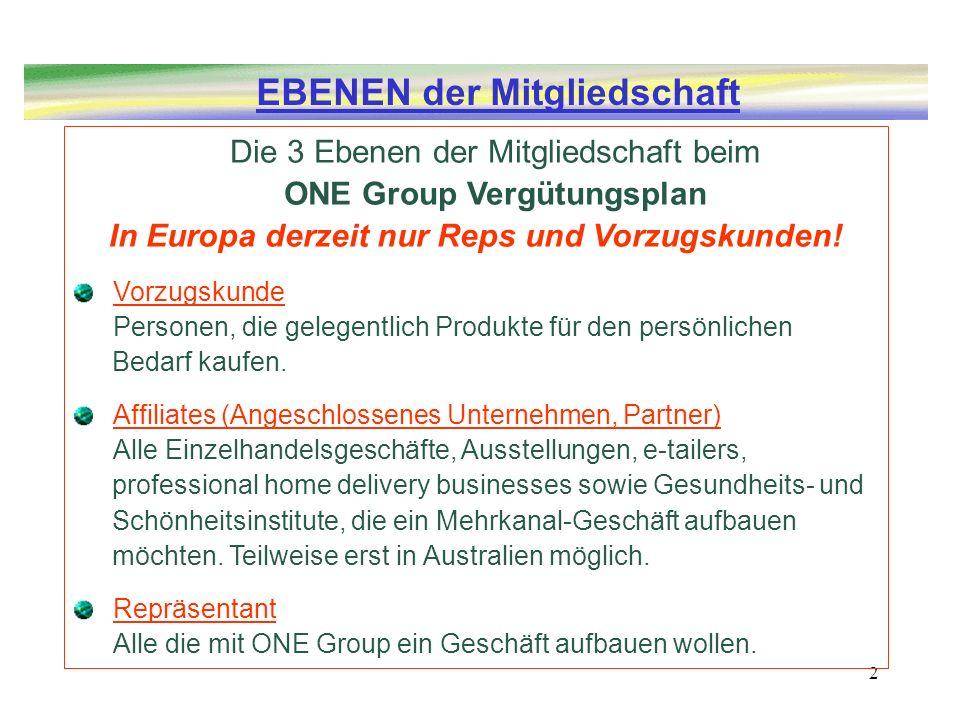 2 Die 3 Ebenen der Mitgliedschaft beim ONE Group Vergütungsplan In Europa derzeit nur Reps und Vorzugskunden! Vorzugskunde Personen, die gelegentlich