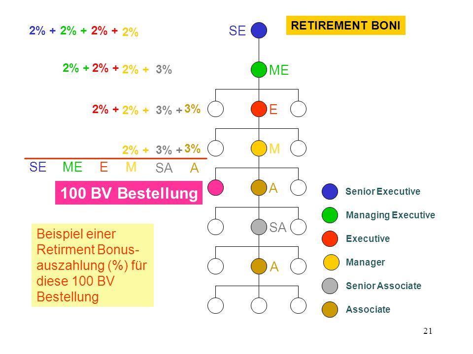 21 100 BV Bestellung 3% + 3% 2% + Senior Executive Managing Executive Executive Manager Senior Associate Associate RETIREMENT BONI Beispiel einer Reti