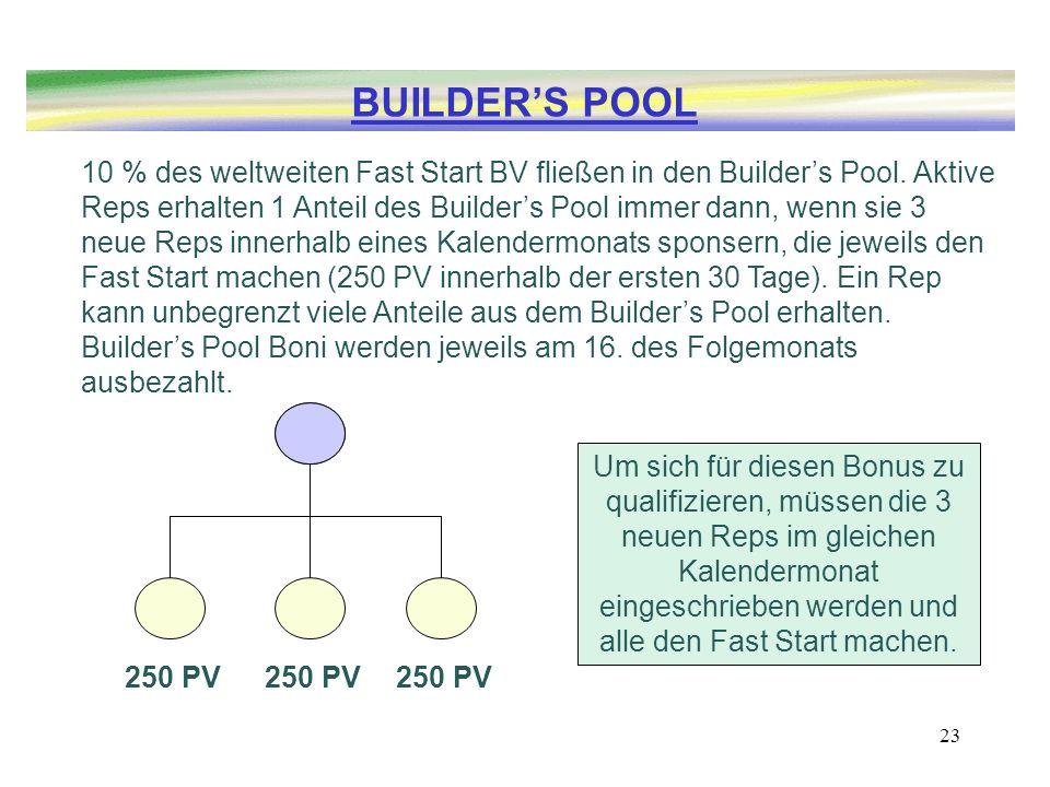 23 10 % des weltweiten Fast Start BV fließen in den Builders Pool. Aktive Reps erhalten 1 Anteil des Builders Pool immer dann, wenn sie 3 neue Reps in