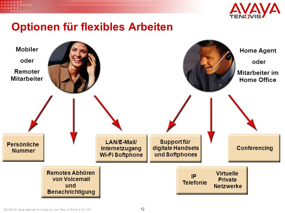 12 © 2005 All rights reserved for Avaya Inc. and Tenovis GmbH & Co. KG LAN/E-Mail/ Internetzugang Wi-Fi Softphone Optionen für flexibles Arbeiten Mobi