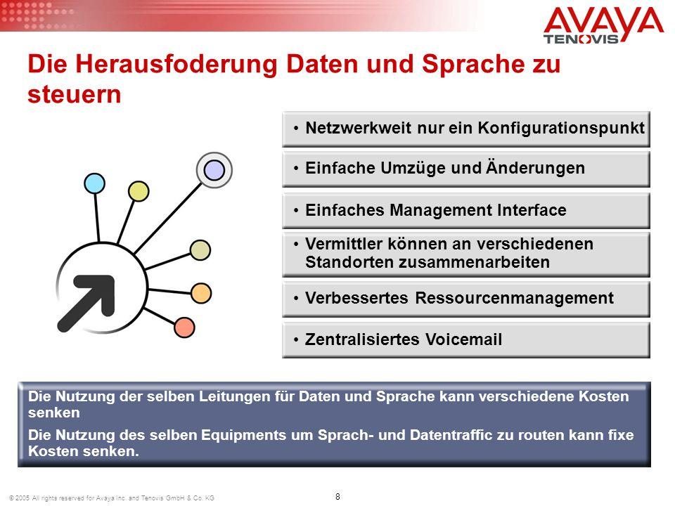 8 © 2005 All rights reserved for Avaya Inc. and Tenovis GmbH & Co. KG Die Herausfoderung Daten und Sprache zu steuern Netzwerkweit nur ein Konfigurati